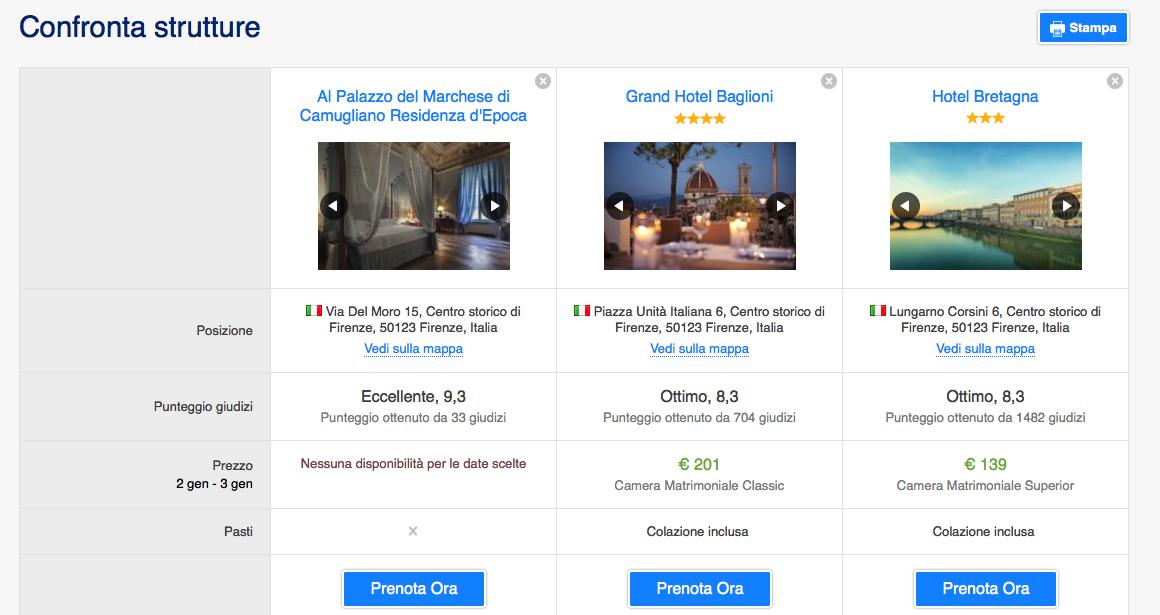 confronto strutture su Booking.com